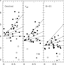 Azimuthally averaged <b>B K colour</b> at <b>various</b> positions in the galaxy ...