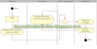 uml diagrams for payroll processing system   gatelockserviceuml diagrams for payroll processing system