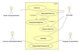 uml diagrams airport boarding   programs and notes for mcause case diagram for airport case study
