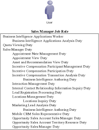 oracle sales cloud implementing saleshierarchy of roles for the sales manager job role