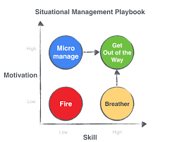 startup best practices situational management the image above is a 2x2 matrix employee skill defined as the ability to complete the job asked of them on the x axis and employee motivation on the
