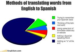 Vitamin-Ha-funny-graphs-english-spanish.jpg via Relatably.com