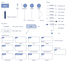 uml sequence diagram   professional uml drawing   uml sequence    uml sequence diagram symbols  weak sequencing combined fragment  interaction operator seq  synchronous call  used solutions