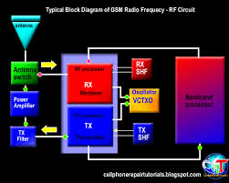 understanding how rf circuit works on cell phones  free cellphone    mobile phone rf circuit block diagram