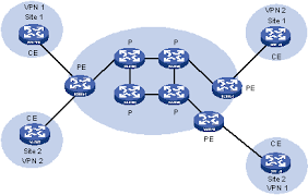 华三通信   product  amp  technology   bgp mpls vpn introductionfigure  network diagram for mpls l vpn model
