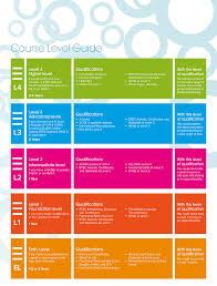 qualifications explained bath college see our course level guide