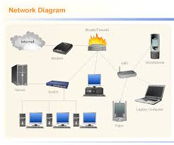 diagram a network with network diagram tool  network design toolnetwork diagram