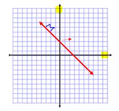 Equation of a straight line Slope Intercept Form
