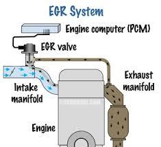 How <b>Exhaust Gas Recirculation</b> (<b>EGR</b>) system works