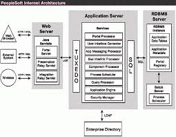 oracle peoplesoft internet architecture diagram  courtesy oracle    oracle peoplesoft internet architecture diagram  courtesy oracle and ibm