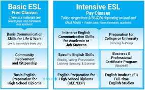 types of classes howard community college elc program structure