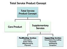 Services marketing   Wikipedia Visualisation of the total service product concept