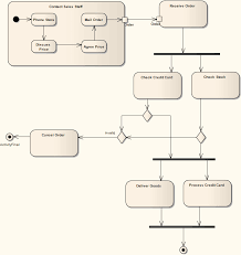 activity diagram  ea user guide example of an activity diagram