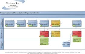 visualizations   visio process improvementvisio process improvement