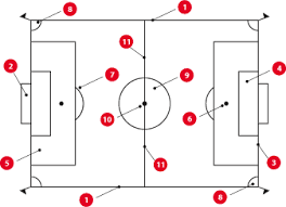 mcysa about soccersoccer field diagram