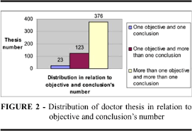 Number of objectives and conclusions in dissertations and thesis SciELO     the objective and conclusion number of dissertation and thesis of master and doctor  as well as the individual comparison between them  Figures