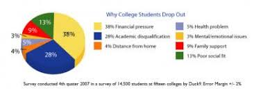 Cause and effect essay about college dropouts