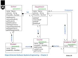 class diagramsusinguml       school