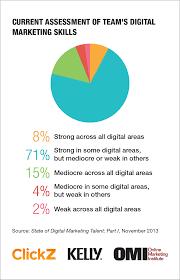 digital marketing talent report skills are inflated talent is slim brands