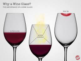 The Importance of a <b>Wine Glass</b> | Wine Folly