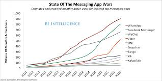 The Messaging App Report - Business Insider