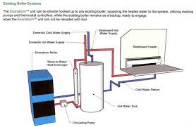 system design   colorado wood boiler econoburn authorized dealerforced air system diagram  middot  existing boiler system diagram