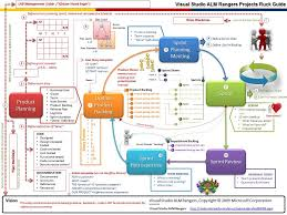 images about agile scrum on pinterest   software projects        images about agile scrum on pinterest   software projects  application development and in pictures