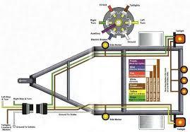 trailer brake wiring diagram 7 way wiring diagram and hernes rv 7 way trailer plug wiring diagram diagrams