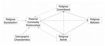 essay on religion my religious background essay for students in uk amp usa