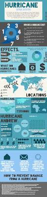 top ideas about natural disasters survival hurricanes natural disasters created in piktochart infographic editor at