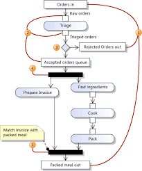 uml activity diagrams  guidelinesa data flow