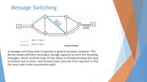 switching techniques in networking circuit switching message switching techniques in networking circuit switching message switching packet switching