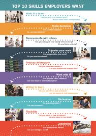career poster company welcome to our poster store top skills employers want