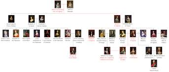 succession to the british throne principal members of the house of stuart following the 1603 union of the crowns
