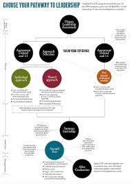 leadership development program mba leadership vanderbilt choose your pathway to leadership