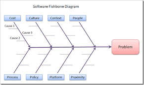 root cause analysis for software problems   inside architecturedoing a little analysis  i repurposed the standard categories to make more sense for software root cause analysis  see the software fishbone diagram above