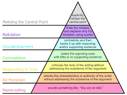 wikipedia dispute resolution   wikipediagraham    s hierarchy of disagreement  you must stay in the top three sections of this pyramid during disputes