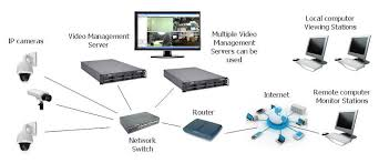 white paper  video management software for ip cameras   kintronicsa complete ip camera system