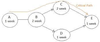 pert vs gantt chart difference between pert and gantt chartsimple activity network