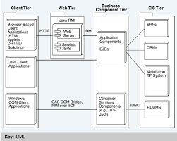 fig  jpgdeployment view of the j ee multi tier architecture