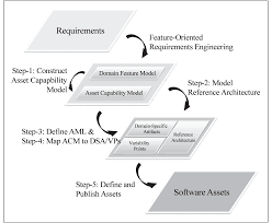modeling product line software assets using specific kits 7 presents a more detailed version of fig 1 links to the roadmap steps the figure depicts how the roadmap steps pave the way from requirements to