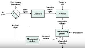 basic instrumentation interview questions and answers closed loop jpg1281x732 68 1 kb