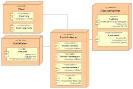 cs    systems architectureexercise if you have time uml vs uml