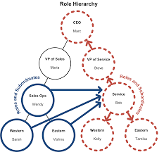 behind the scenes of record ownership in sforce engineering a role and all of its subordinate roles in one branch of the role hierarchy to all the roles in a different branch roles and subordinates on both the
