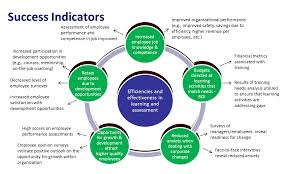 the competency based management blog evaluating the impact of competency assessments