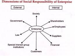 essay about social responsibility of business   essaydimensions of social responsibility enterprises  essay on enterprise and society