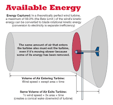 wind energy physics home power magazine turbine types typical power coefficients middot wind energy physics