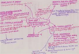 ms cook s english blog here are some of the ideas we have already discussed in class in a mindmap