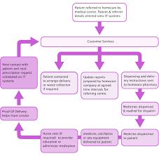 ncha flow diagram pngncha flow diagram