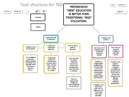 why i refuse to teach the 5 paragraph essay inspired text structure example
